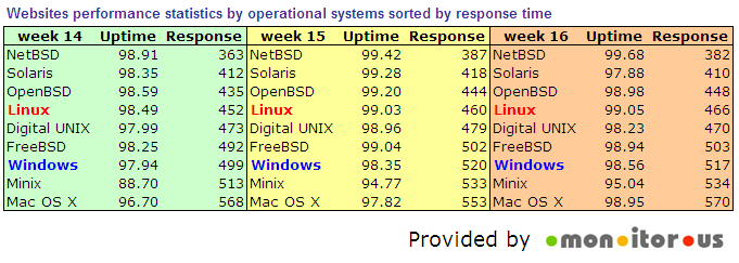 sorted_os_by_responce.png (40.46 Kb)