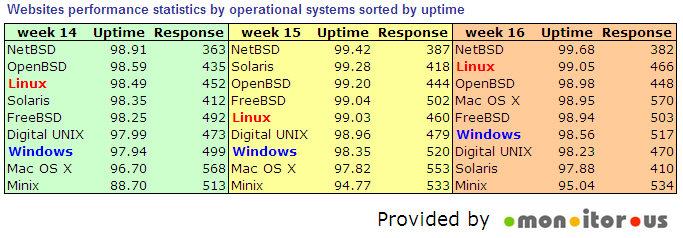 sorted_os_by_uptime.png (40.64 Kb)